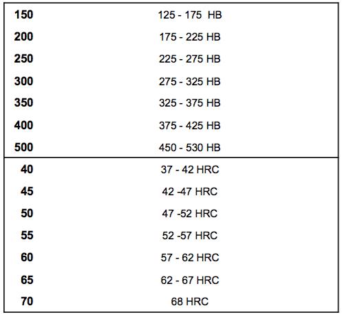 DIN 8555 Materiales de Recubrimiento para Soldadura - 200