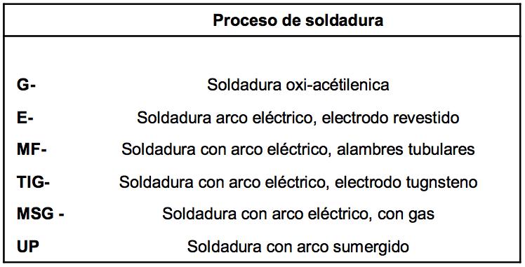 DIN 8555 Materiales de Recubrimiento para Soldadura