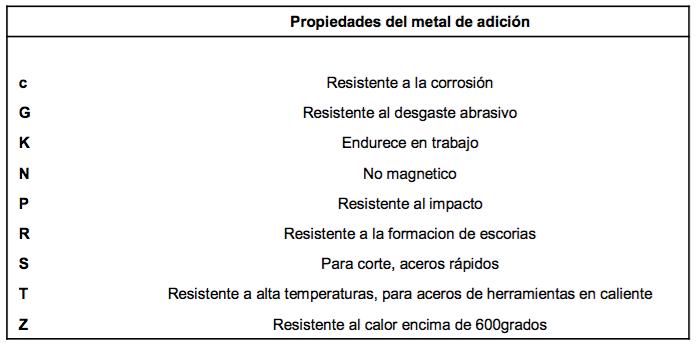 DIN 8555 Materiales de Recubrimiento para Soldadura - GRZ