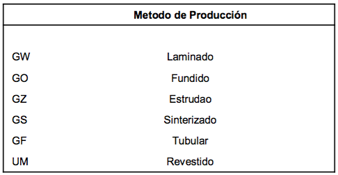 DIN 8555 Materiales de Recubrimiento para Soldadura - UM
