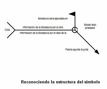 Simbología en Soldadura