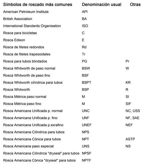 Tipos de Roscas