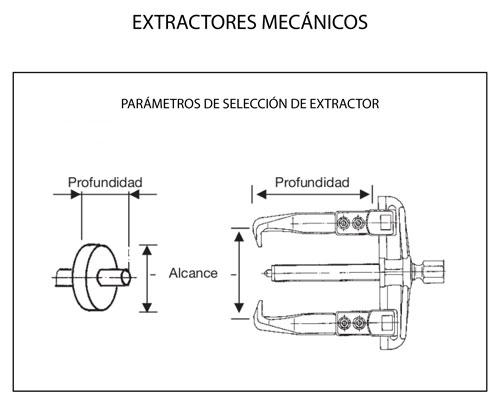 Parámetros selección de extractor de rodamientos