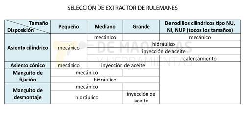 Selección extractor de rulemanes