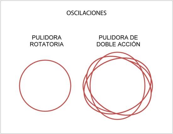 Tipos de oscilaciones