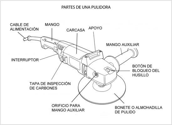Pulidoras: tipos y usos | De Máquinas y Herramientas