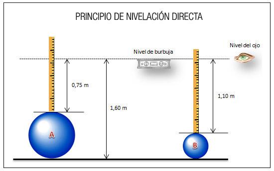 Principio de Nivelación Directa