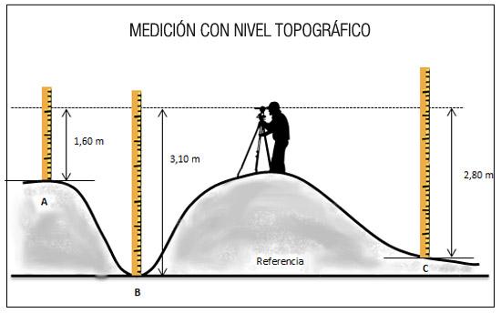 Medición con Nivel Topográfico