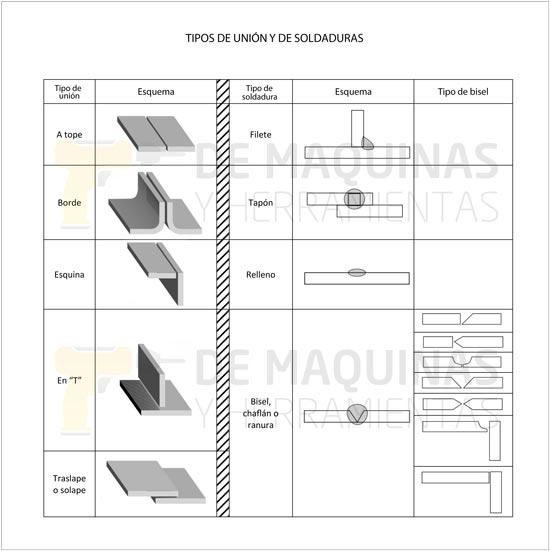 soldadura mig/mag: cómo soldar | de máquinas y herramientas