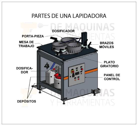 partes de maquina de lapidar