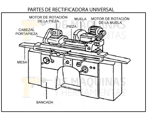 Partes-rectificadora-universal