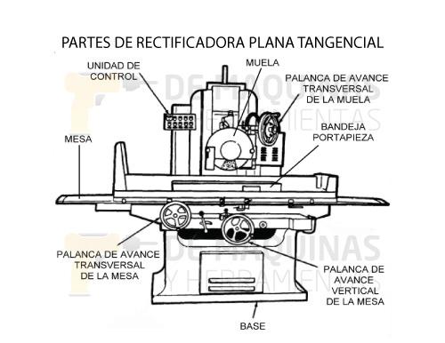 Partes-rectificadora-plana-tangencial