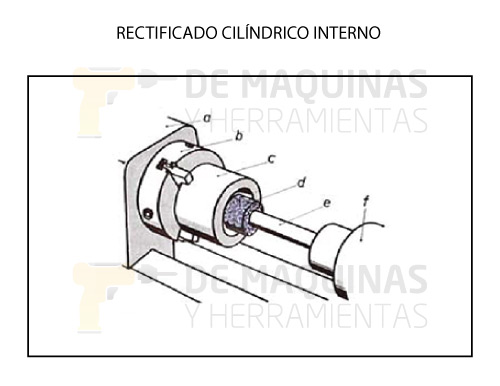 Rectificado-cilíndrico-interno