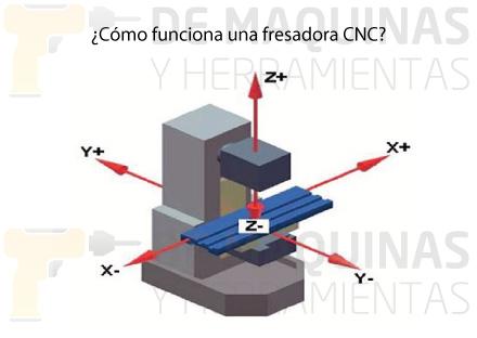Fresadora CNC  De Mquinas y Herramientas