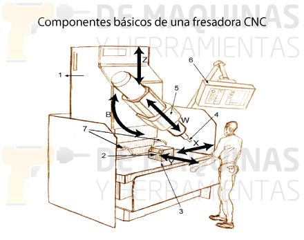 Componentes de una fresadora CNC