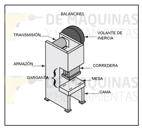 ¿Cómo funciona la Fresadora CNC?
