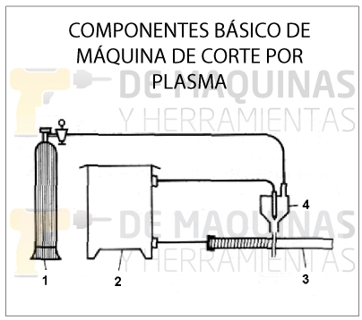 Componentes equipos plasma