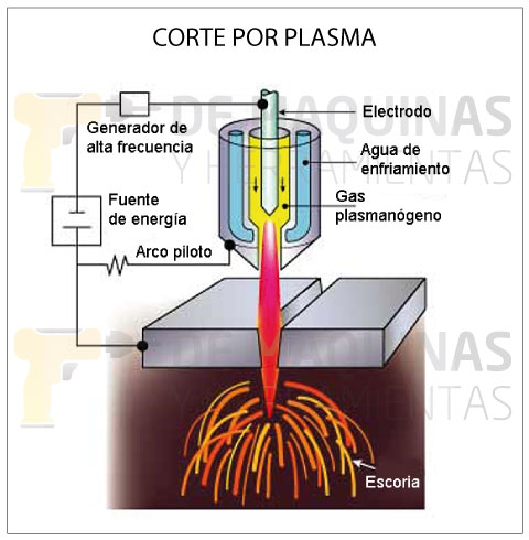 Corte-por-plasma