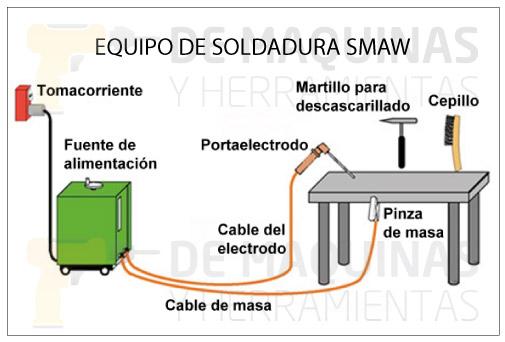 Soldadura smaw qu es y procedimiento de m quinas y - Equipo soldadura electrica ...