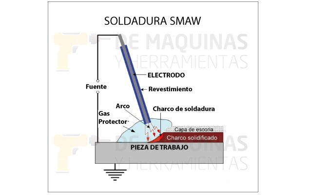 Soldadura SMAW