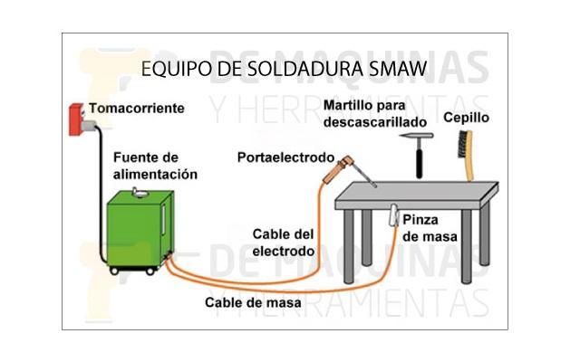 Equipo de soldadura SMAW