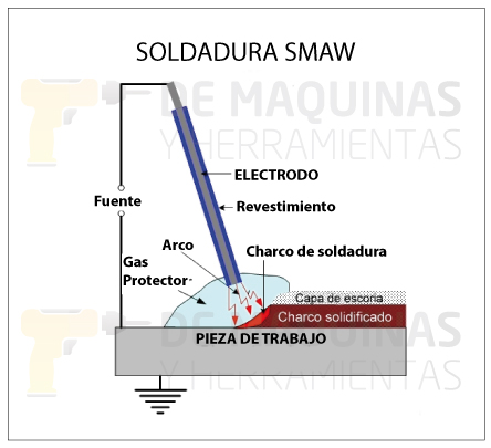 Soldadura smaw qu es y procedimiento de m quinas y for Que es soldadura