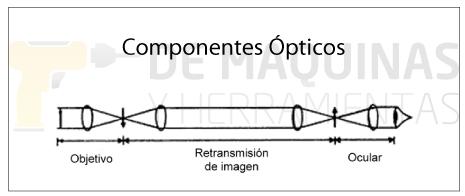 Componentes-Ópticos