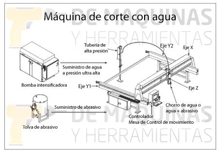 Máquina-de-corte-con-agua