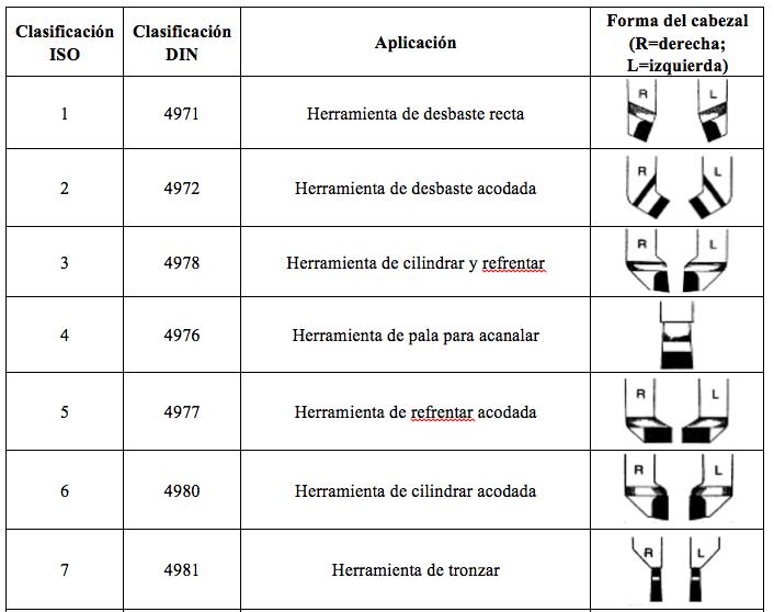 TABLA 1 - CLASIFICACIÓN ISO/DIN DE LAS HERRAMIENTAS CON PLACA SOLDADA DE METAL DURO