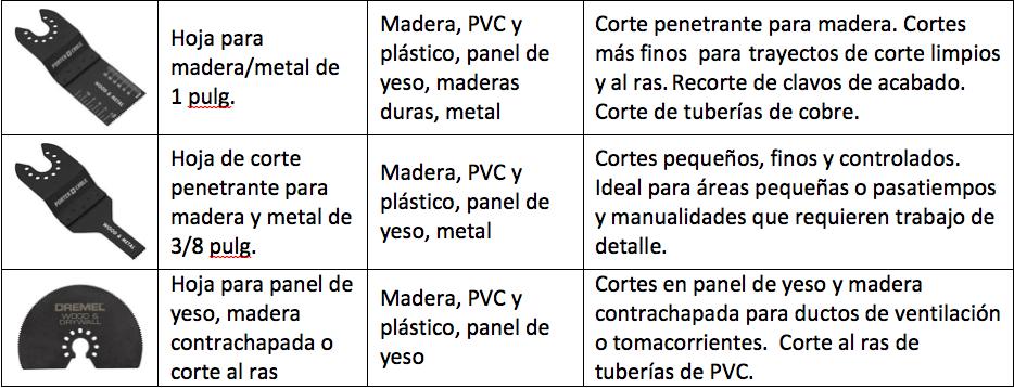 Accesorios principales para herramientas eléctricas multiuso
