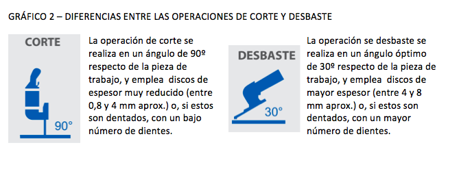 DIFERENCIAS ENTRE LAS OPERACIONES DE CORTE Y DESBASTE