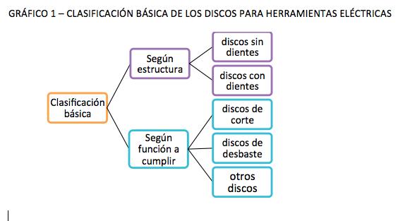 CLASIFICACIÓN BÁSICA DE LOS DISCOS PARA HERRAMIENTAS ELÉCTRICAS
