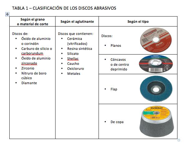 Introducción a los Discos para Herramientas Eléctricas