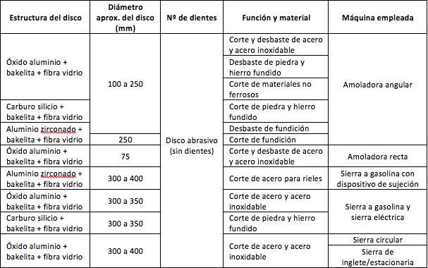 ALGUNOS EJEMPLOS DE ESTRUCTURA DE DISCOS SEGÚN LA MÁQUINA USADA P1