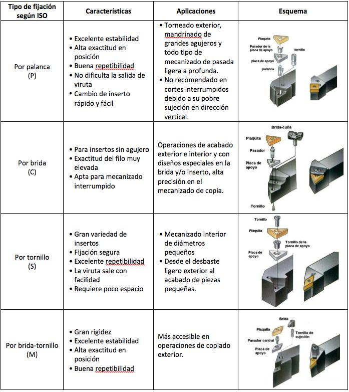 Tipos principales de fijación del inserto al porta-inserto