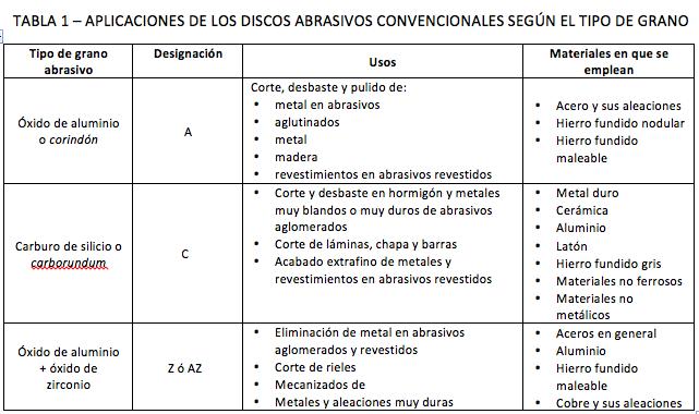 TABLA 1 – APLICACIONES DE LOS DISCOS ABRASIVOS CONVENCIONALES SEGÚN EL TIPO DE GRANO