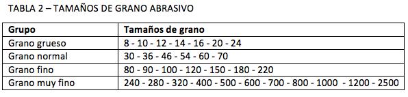 TABLA 2 – TAMAÑOS DE GRANO ABRASIVO