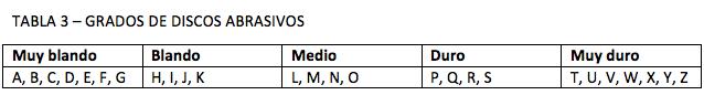 TABLA 3 – GRADOS DE DISCOS ABRASIVOS