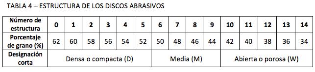 TABLA 4 – ESTRUCTURA DE LOS DISCOS ABRASIVOS