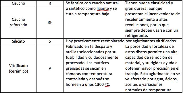 Tabla 5 - Tipos de Aglutinantes y Usos 2