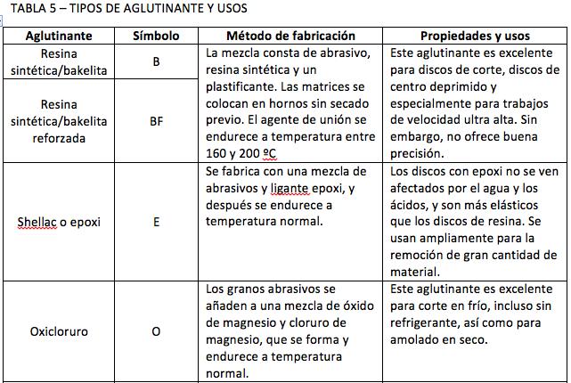 Tabla 5 - Tipos de Aglutinantes y Usos