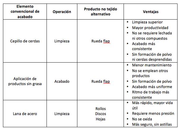 ventajas que ofrecen ciertos productos no tejidos