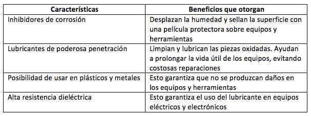 Aceite Lubricante Multipropósito