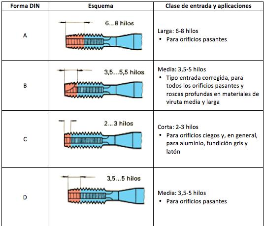 Formas de Machos de Roscar y Aplicaciones