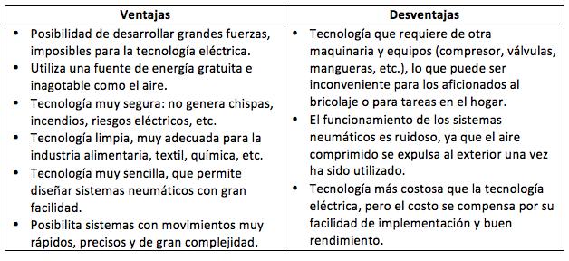 Ventajas y desventajas de hidráulica y neumática