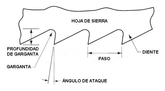 Partes de la Hoja de Sierra