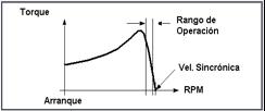 Curva característica de Torque vs Velocidad motor de inducción