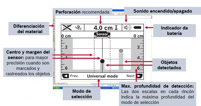 Figura 4-Indicaciones en pantalla con escaner de pared
