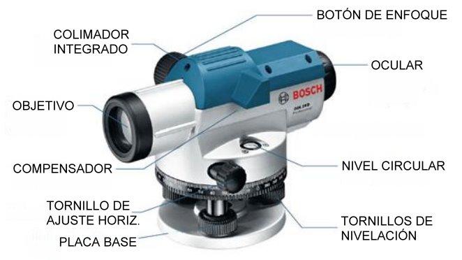 Introducción al Nivel Óptico
