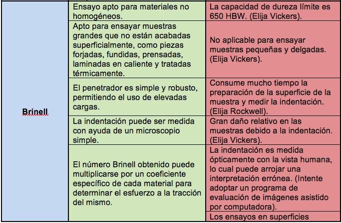 Elegir Comprar Durometro - Tabla Comparativa 2